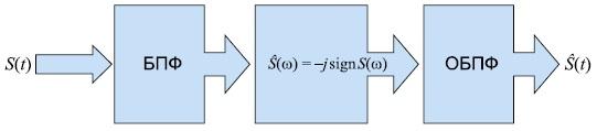 Эффективный алгоритм преобразования Гильберта