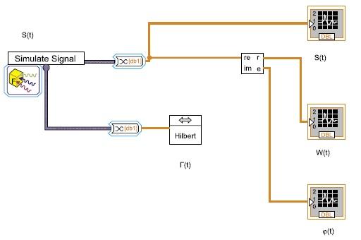 Структурная схема формирователя огибающей ω(t) и мгновенной фазы φ(t) входного сигнала (t)