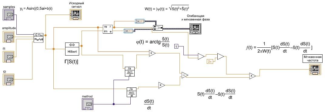 Схема формирователя огибающей ω(t), мгновенной фазы φ(t) и мгновенной частоты f(t) входного сигнала s(t)