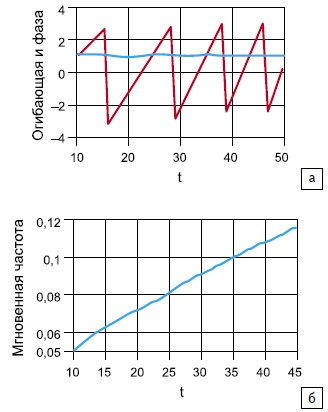 Огибающая аналитического ЛЧМ-сигнала: а) мгновенная фаза; б) мгновенная частота