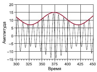 АМ-сигнал и его огибающая
