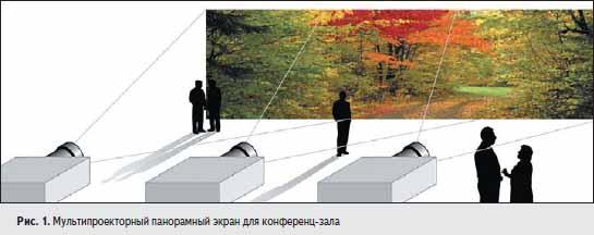 Мультипроекторный панорамный экран для конференц%зала