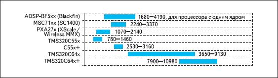 Показатели производительности BDTImark2000