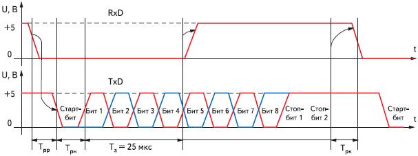 Рис. 1. Временная диаграмма аппаратной синхронизации передачи байта