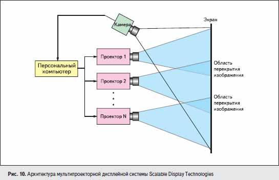 Архитектура мультипроекторной дисплейной системы Scalable Display Technologies