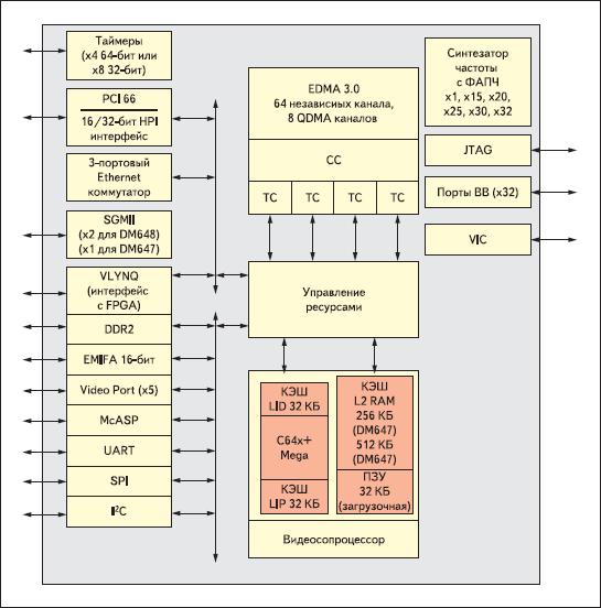 Функциональная блок-схема TMS320DM647/TMS320DM648