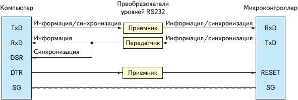 Рис. 2. Логическая блок-схема сопряжения компьютера с микроконтроллером для целей штатного режима работы при аппаратной синхронизации линиями данных с одним передатчиком
