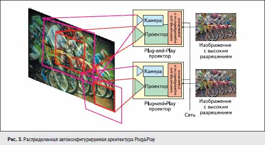 Распределенная автоконфигурируемая архитектура Plug&Play