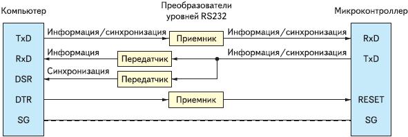 Рис. 3. Логическая блок-схема сопряжения компьютера с микроконтроллером для целей штатного режима работы при аппаратной синхронизации линиями данных с двумя передатчиками