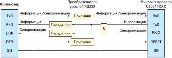 Рис. 4. Логическая блок-схема сопряжения компьютера с микроконтроллерами семейств C8051FXXX для целей штатного режима работы при аппаратной синхронизации линиями данных с двумя передатчиками