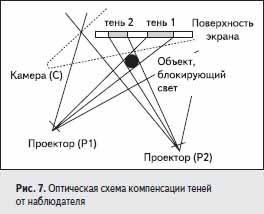 Оптическая схема компенсации теней от наблюдателя
