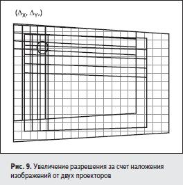 Увеличение разрешения за счет наложения изображений от двух проекторов