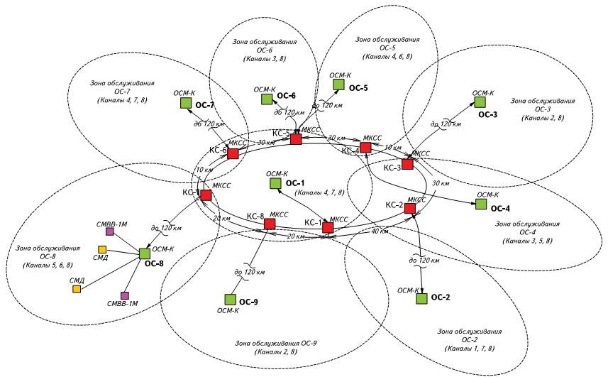 Примерная схема оптического слоя CWDM-системы с кольцевой структурой сети многотерминального типа