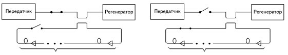 Обеспечение основных состояний при проведении ПЭИ посредством оптических ключей: а) состояние загрузки ОЦП в петлю — ЗЦП; б) состояние кругового пробега (рециркуляции) ОЦП — СКП
