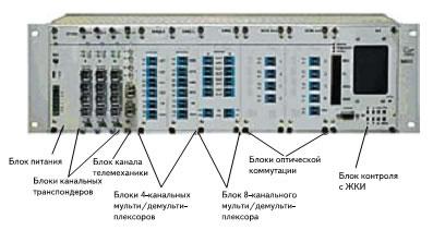 МКСС — интегрированная мультисервисная платформа с функциями спектрального уплотнения CWDM для создания оптического слоя с повышенной емкостью и эксплуатационной маневренностью в сетях различной топологии