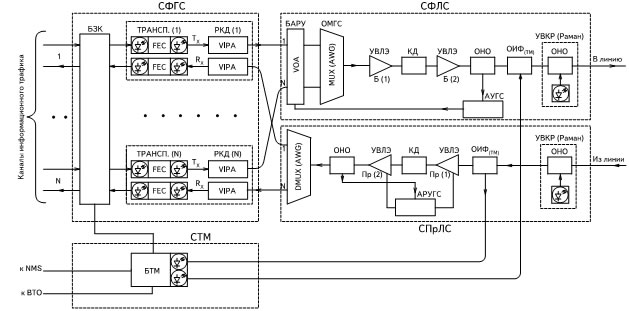 Блок-схема терминального оборудования DWDM-системы: СФГС — секция формирования группового сигнала; СФЛС — секция формирования линейного сигнала; СПрЛС — секция приема линейного сигнала; СТМ — секция телемеханики