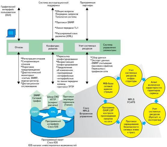 Блок-схема FCAPS-управления для системы MPLS (фирма Cisco)