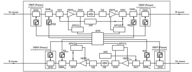 Блок-схема линейного усилителя-ретранслятора DWDM-системы