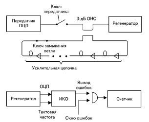 Укрупненная структурная схема оборудования для ПЭИ: ОЦП — оптический цифровой поток; ОНО — оптический направленный ответвитель; ИКО — измеритель коэффициента ошибок