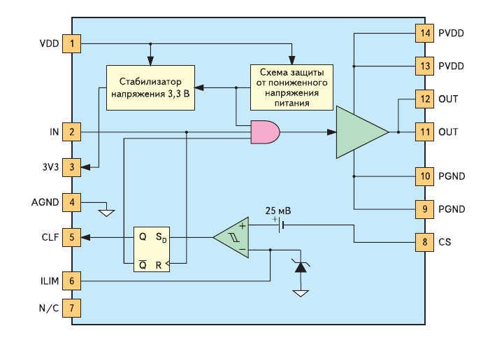Рис. 1. Структурная схема цифрового драйвера