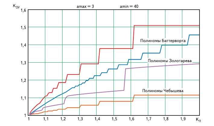 Рис. 1. Результаты расчета коэффициента запаса устойчивости различных аппроксимирующих полиномов