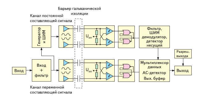 Рис. 2. Структурная схема одного канала цифрового изолятора