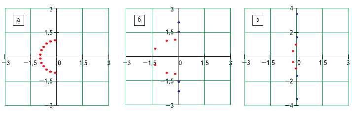 Рис. 2. Расположение корней: а) аппроксимирующих полиномов Баттерворта; б) инверсных полиномов Чебышева; в) полиномов Золотарева