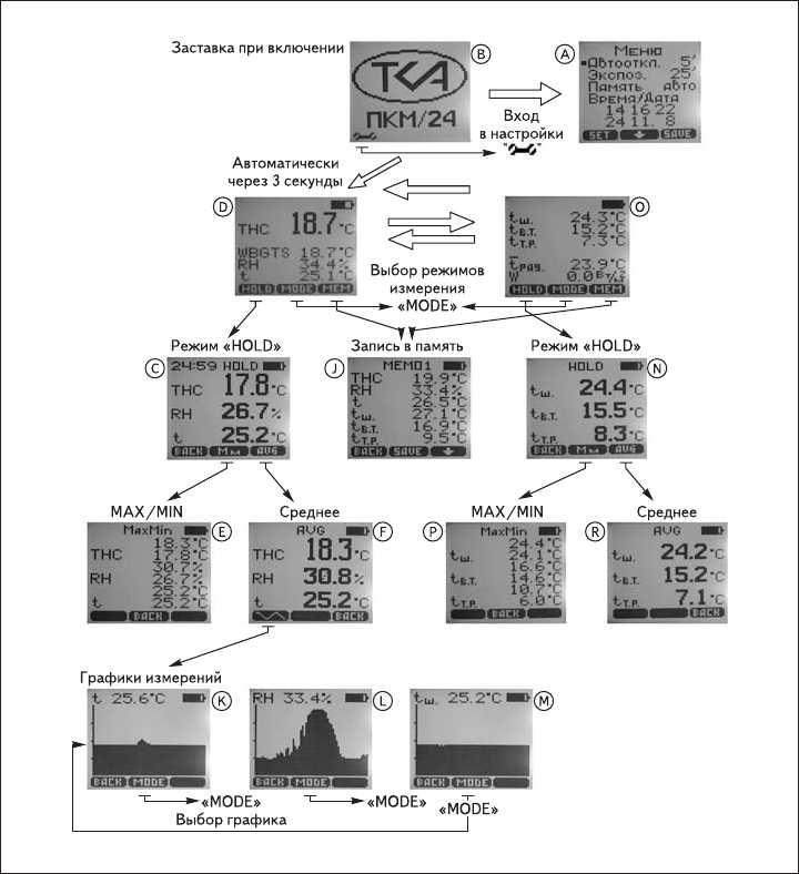 "Рис. 2. Фотографии дисплея прибора ТКА-ПКМ(24)""ТНС"""