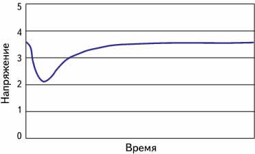 График задержки выхода источника питания на рабочее напряжение