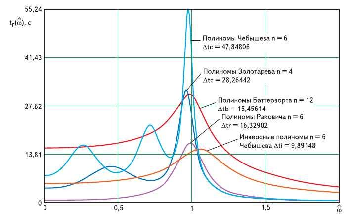 Рис. 3. Неравномерность группового времени запаздывания для различных аппроксимирующих полиномов