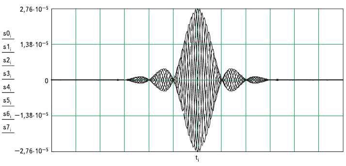 Рис. 4. Временное представление КАФМ сигнала на входе полосового фильтра