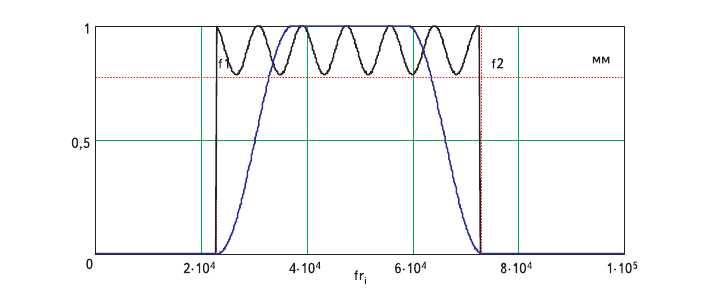 Рис. 5. АЧХ полосового фильтра с равноволновой неравномерностью а = 2 дБ и амплитудный спектр КАФМ сигнала