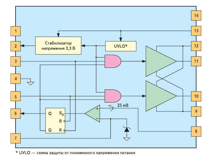 Рис. 5. Структурная схема двухканального цифрового драйвера