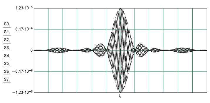 Рис. 6. Временное представление КАФМ сигнала на выходе полосового фильтра с равноволновой неидеальностью частотной характеристики затухания 2 дБ