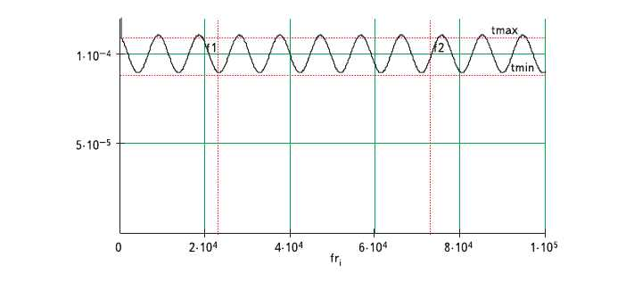 Рис. 7. Характеристика ГВЗ цепи с равноволновой неравномерностью 20 мкс