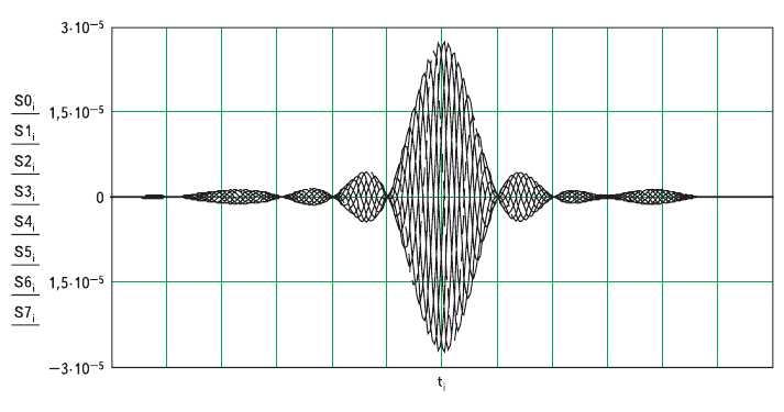 Рис. 8. Искажения КАФМ сигнала на выходе цепи с равноволновой неравномерностью ГВЗ 20 мкс