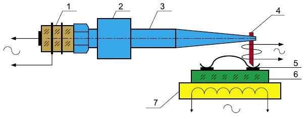 Схема технологической системы микросварки