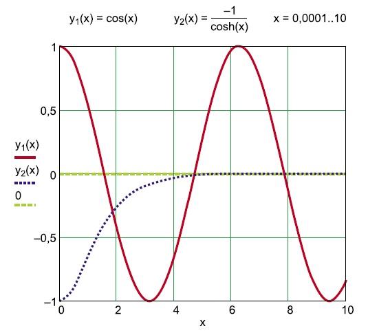 Графическое определение произведения k×l в пакете Mathcad