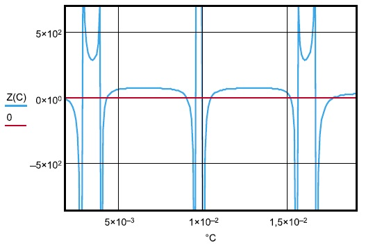 Зависимость входного импеданса инструмента от вылета рабочего инструмента С на частоте 94,3 кГц