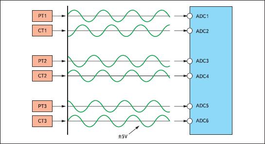 Сигналы в типичной 3-фазной системе