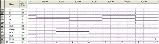 Временная диаграмма конечного автомата, описанного на VHDL. Показаны переходы по состояниям 1, 4, 5, 6 и 7