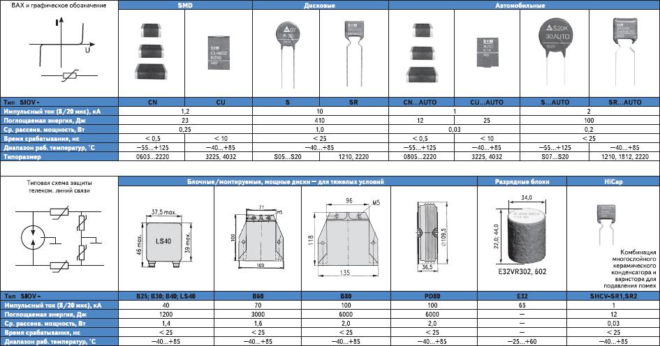 Рис. 2. Основные типоразмеры и технические характеристики варисторов фирмы Epcos