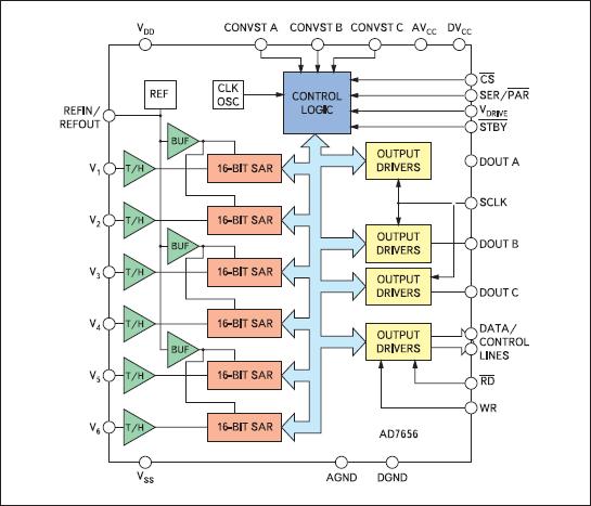 Структурная схема AD7656