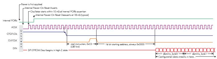 Временная диаграмма инициализации и загрузки данных из SPI EPROM