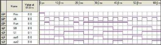 Временные диаграммы работы конечного автомата