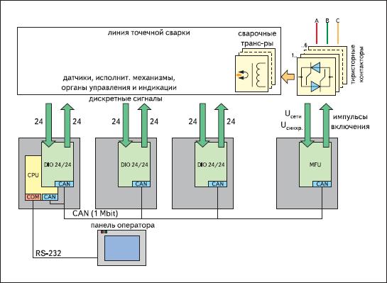 Структура системы управления линией ЛТС-1000К2