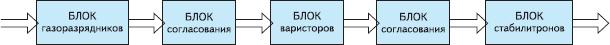 Рис. 3. Обобщенная структурная схема блока ЭМС
