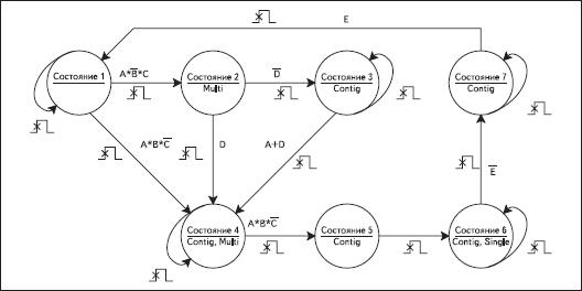 Граф-автомат проектируемого устройства