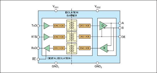 ADM2486 — недорогой и компактный приемопередатчик стандарта RS-485