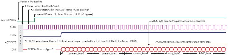 Временная диаграмма инициализации и загрузки данных из Serial EPROM